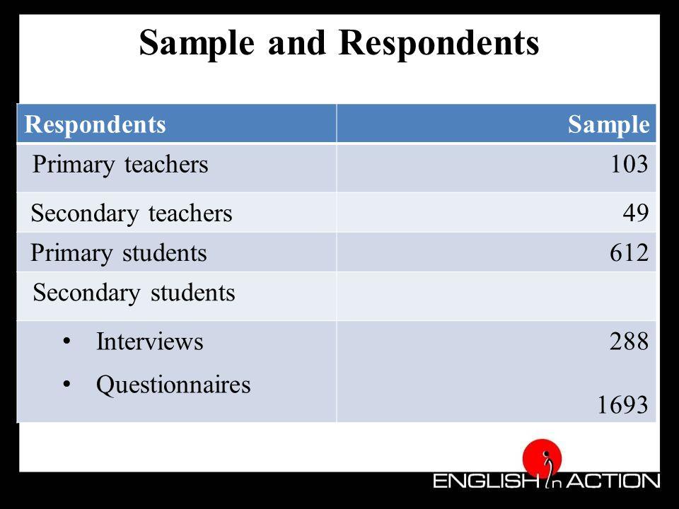 Using the learnt English (teachers' views)