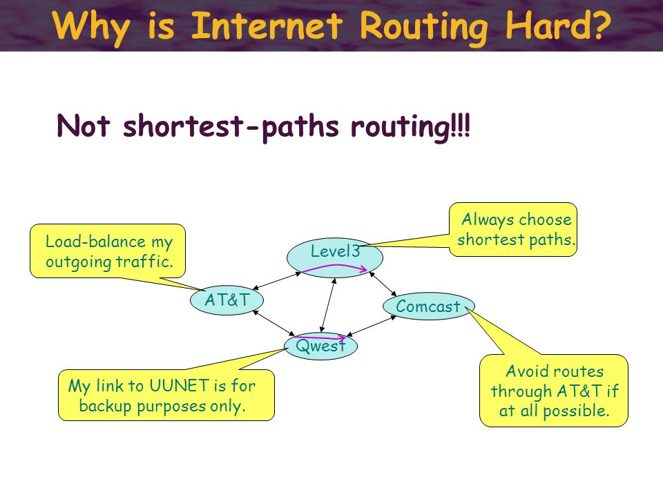 Why is Internet Routing Hard. Not shortest-paths routing!!.