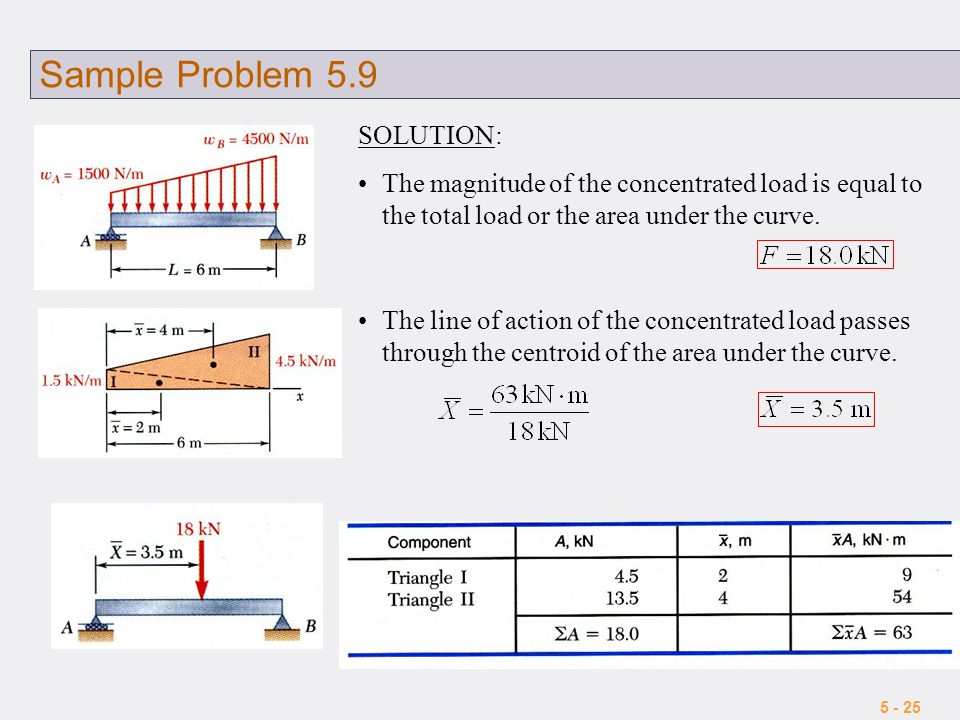 5 - 25 Sample Problem 5.9 SOLUTION: The magnitude of the concentrated load is equal to the total load or the area under the curve. The line of action