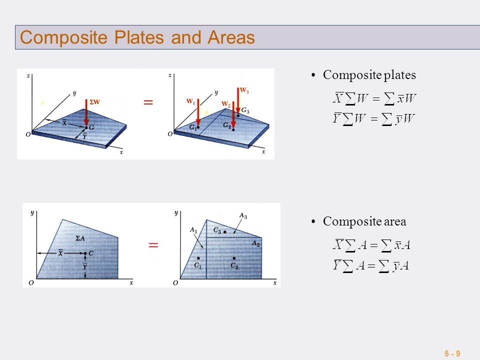 5 - 9 Composite Plates and Areas Composite plates Composite area