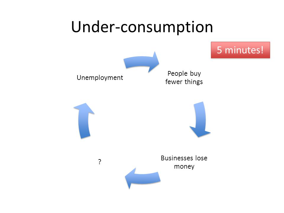 Under-consumption People buy fewer things Businesses lose money ? Unemployment 5 minutes!