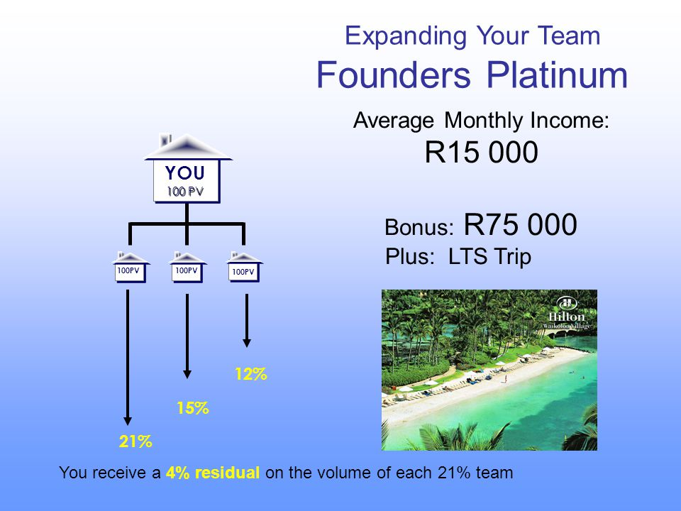 Expanding Your Team Founders Platinum 100 PV YOU 100 PV 100PV 21% 15% 12% Average Monthly Income: R15 000 Bonus: R75 000 Plus: LTS Trip 100PV You rece