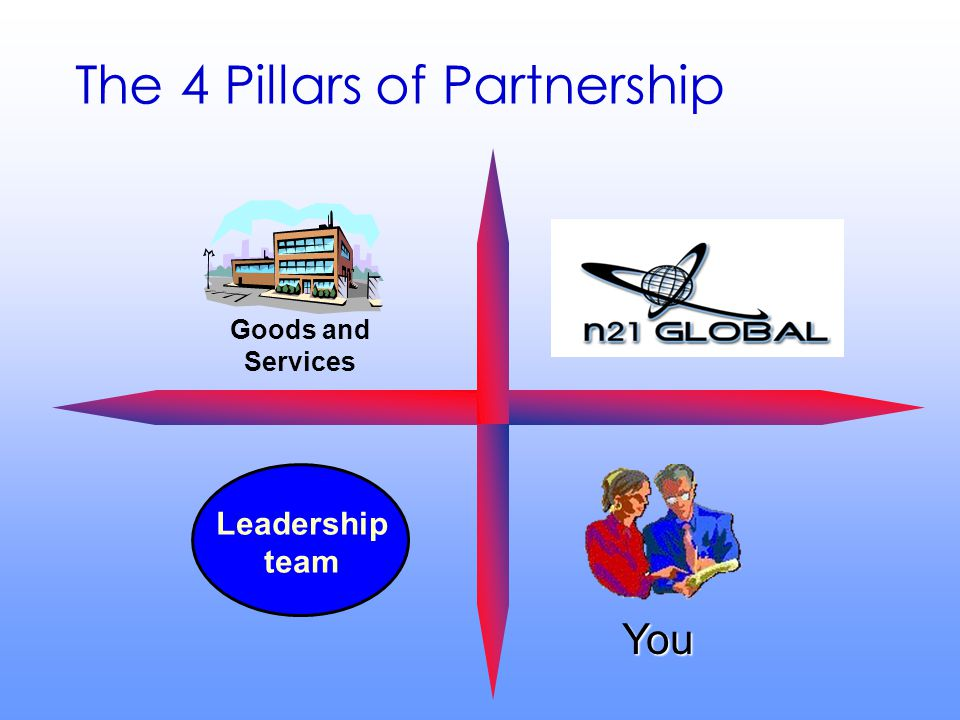 BUSINESS S U P P O R T S Y S T E M Goods and Services Leadership team You The 4 Pillars of Partnership