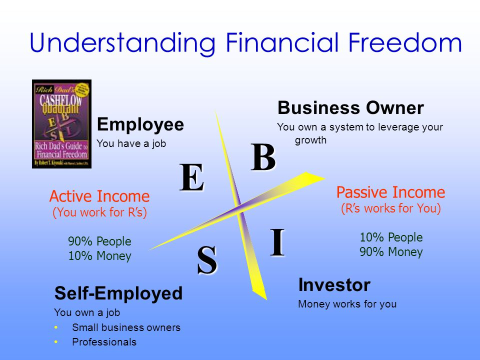 Employee You have a job Self-Employed You own a job Small business owners Professionals Investor Money works for you Business Owner You own a system t