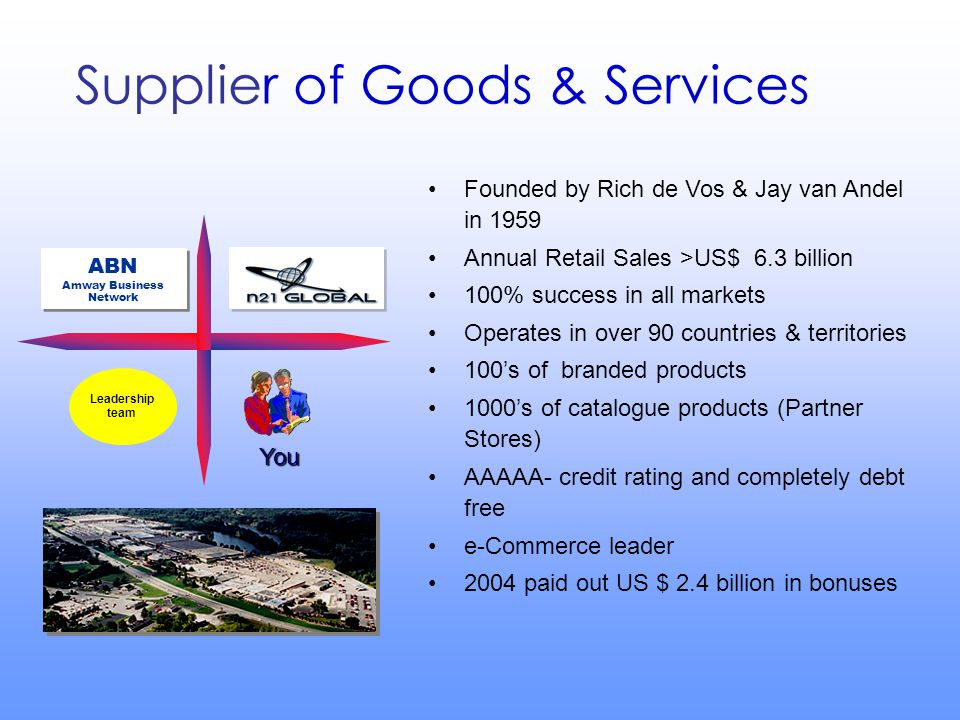 Founded by Rich de Vos & Jay van Andel in 1959 Annual Retail Sales >US$ 6.3 billion 100% success in all markets Operates in over 90 countries & territories 100's of branded products 1000's of catalogue products (Partner Stores) AAAAA- credit rating and completely debt free e-Commerce leader 2004 paid out US $ 2.4 billion in bonuses Leadership team You ABN Amway Business Network ABN Amway Business Network Supplier of Goods & Services BUSINESS S U P P O R T S Y S T E M