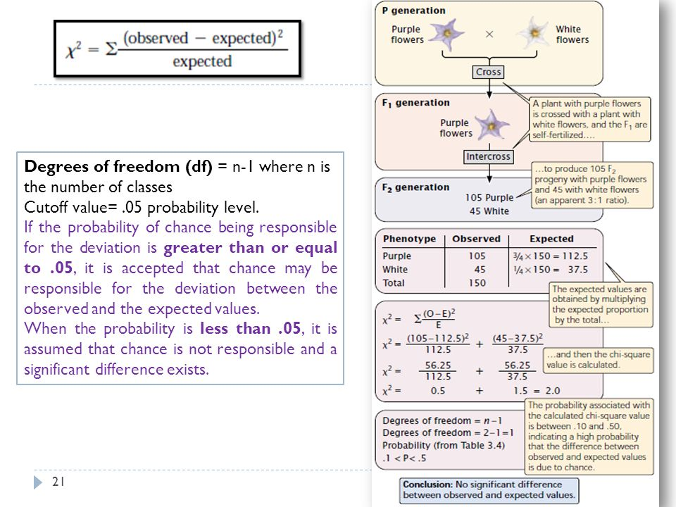 Degrees of freedom (df) = n-1 where n is the number of classes Cutoff value=.05 probability level. If the probability of chance being responsible for