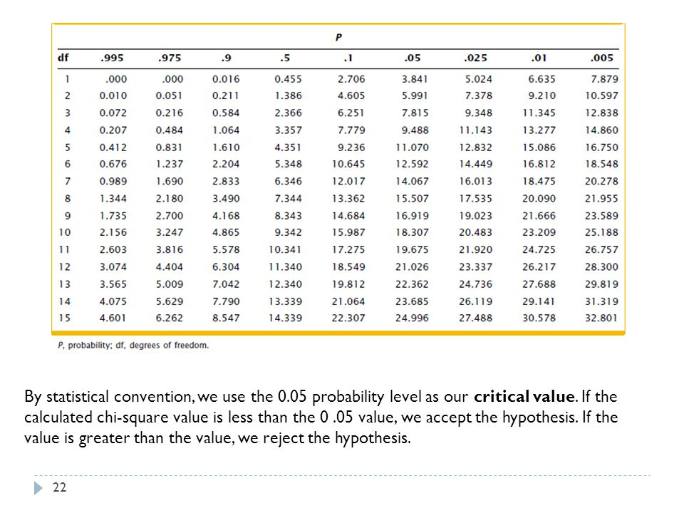 By statistical convention, we use the 0.05 probability level as our critical value. If the calculated chi-square value is less than the 0.05 value, we