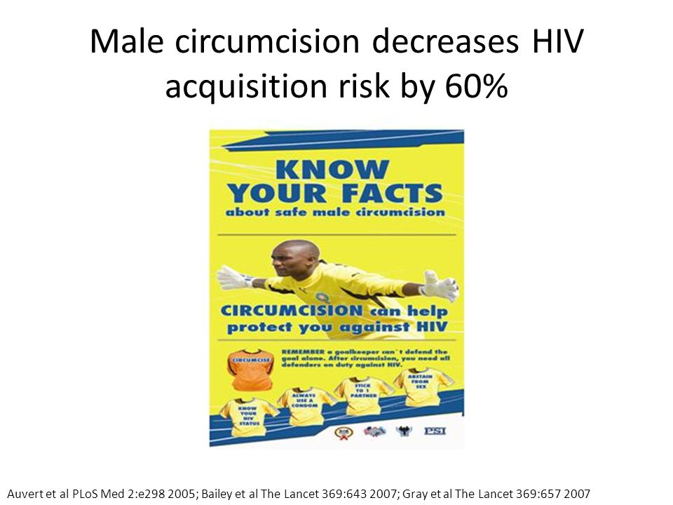 Male circumcision decreases HIV acquisition risk by 60% Auvert et al PLoS Med 2:e298 2005; Bailey et al The Lancet 369:643 2007; Gray et al The Lancet 369:657 2007