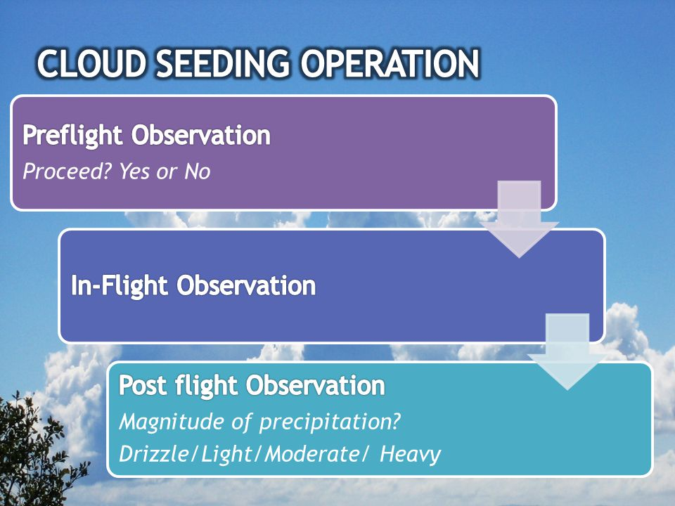  Requires large amount of funds  Doesn't produce enough rain  Rain do not fall on the right location  Some believe that it does not work successfully at all… In other words… A large amount of money is wasted There is no established quantitative way of pursuing cloud seeding.