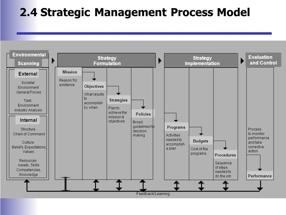 Evaluation and Control Strategy Formulation Strategy Implementation Mission Objectives Strategies Policies Feedback/Learning Environmental Scanning Societal Environment General Forces Task Environment Industry Analysis Structure Chain of Command Resources Assets, Skills Competencies, Knowledge Culture Beliefs, Expectations, Values Reason for existence What results to accomplish by when Plan to achieve the mission & objectives Broad guidelines for decision making Programs Activities needed to accomplish a plan Budgets Cost of the programs Procedures Sequence of steps needed to do the job Process to monitor performance and take corrective action Performance External Internal Evaluation and Control 2.4 Strategic Management Process Model