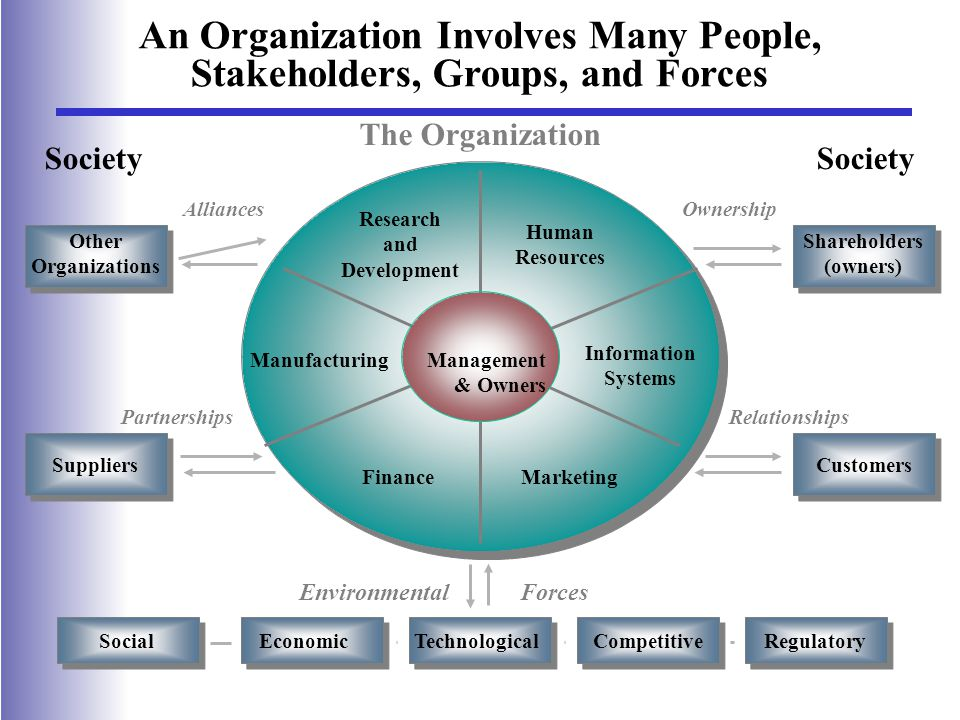 Customers Relationships Environmental Forces Shareholders (owners) The Organization Society Suppliers SocialRegulatoryTechnologicalEconomicCompetitive Other Organizations Alliances Partnerships Ownership An Organization Involves Many People, Stakeholders, Groups, and Forces Human Resources Research and Development Information Systems Manufacturing FinanceMarketing Management & Owners