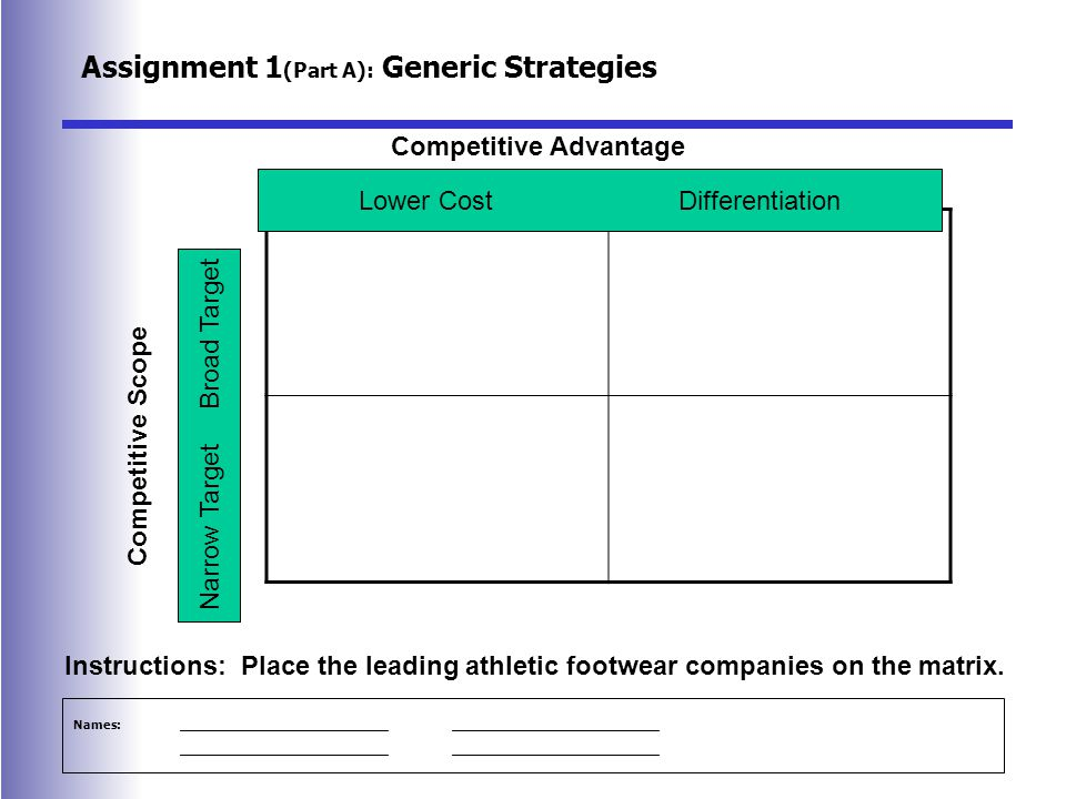 Assignment 1 (Part A): Generic Strategies Lower CostDifferentiation Narrow TargetBroad Target Competitive Advantage Competitive Scope Instructions: Place the leading athletic footwear companies on the matrix.