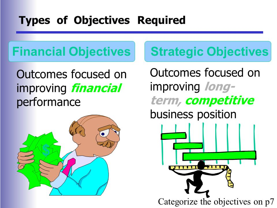 Types of Objectives Required Outcomes focused on improving financial performance Outcomes focused on improving long- term, competitive business position Financial Objectives Strategic Objectives $ Categorize the objectives on p7