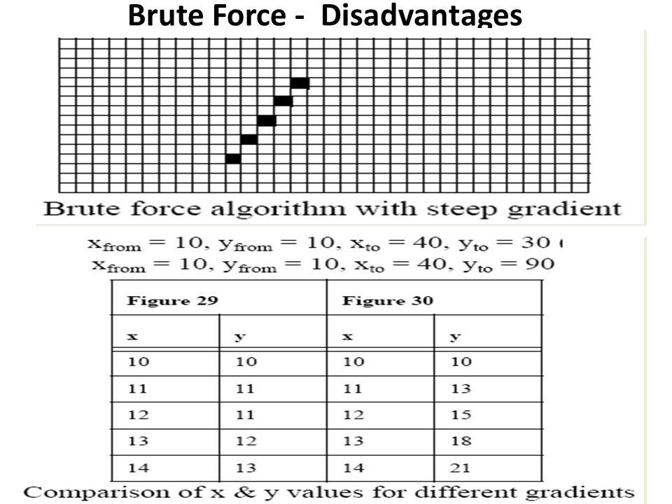Brute Force - Disadvantages