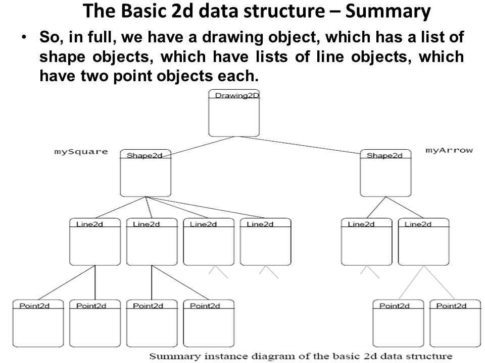 The Basic 2d data structure – Summary So, in full, we have a drawing object, which has a list of shape objects, which have lists of line objects, which have two point objects each.