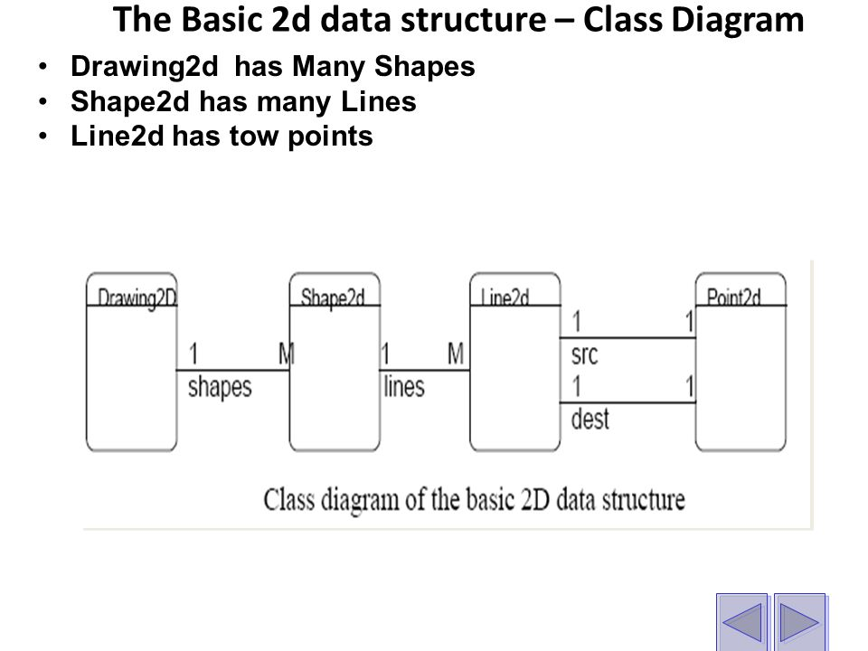The Basic 2d data structure – Class Diagram Drawing2d has Many Shapes Shape2d has many Lines Line2d has tow points