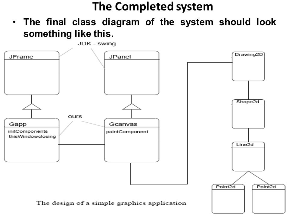 The Completed system The final class diagram of the system should look something like this.