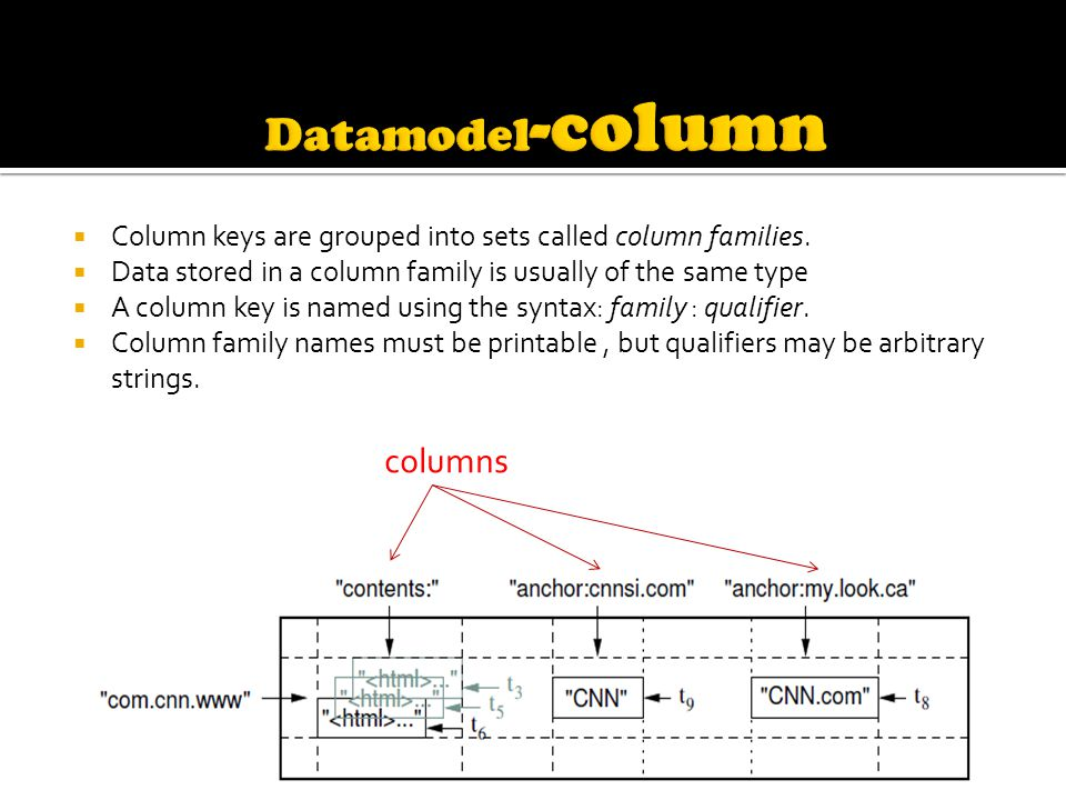  Column keys are grouped into sets called column families.