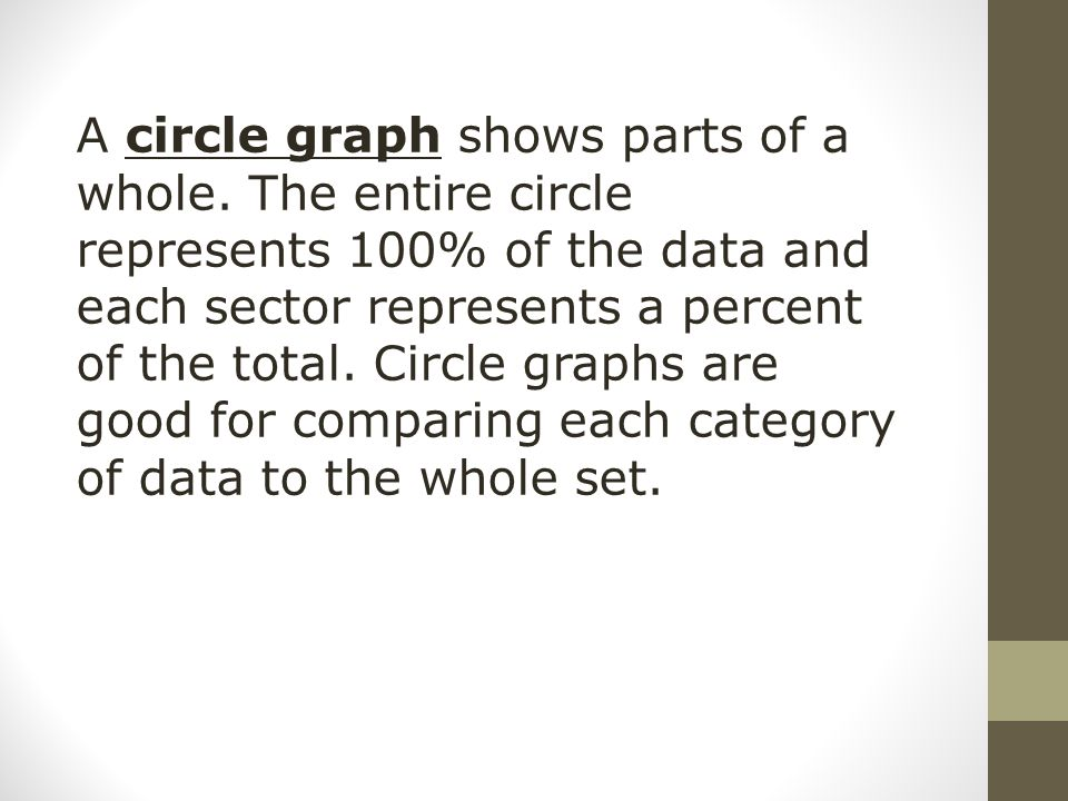 A circle graph shows parts of a whole. The entire circle represents 100% of the data and each sector represents a percent of the total. Circle graphs