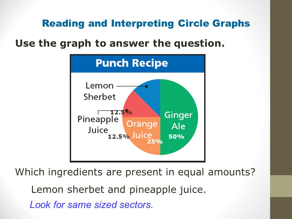 Reading and Interpreting Circle Graphs Use the graph to answer the question. Which ingredients are present in equal amounts? Lemon sherbet and pineapp