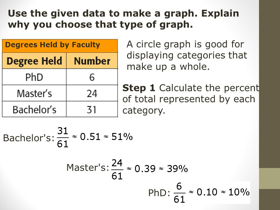 Use the given data to make a graph. Explain why you choose that type of graph. A circle graph is good for displaying categories that make up a whole.