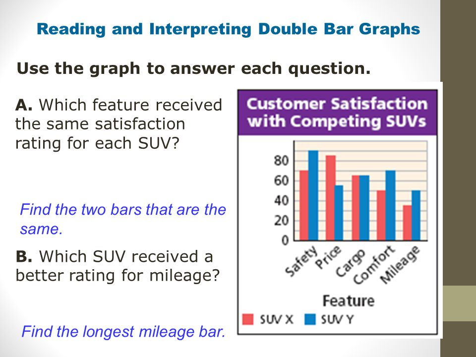 Reading and Interpreting Double Bar Graphs Use the graph to answer each question. A. Which feature received the same satisfaction rating for each SUV?