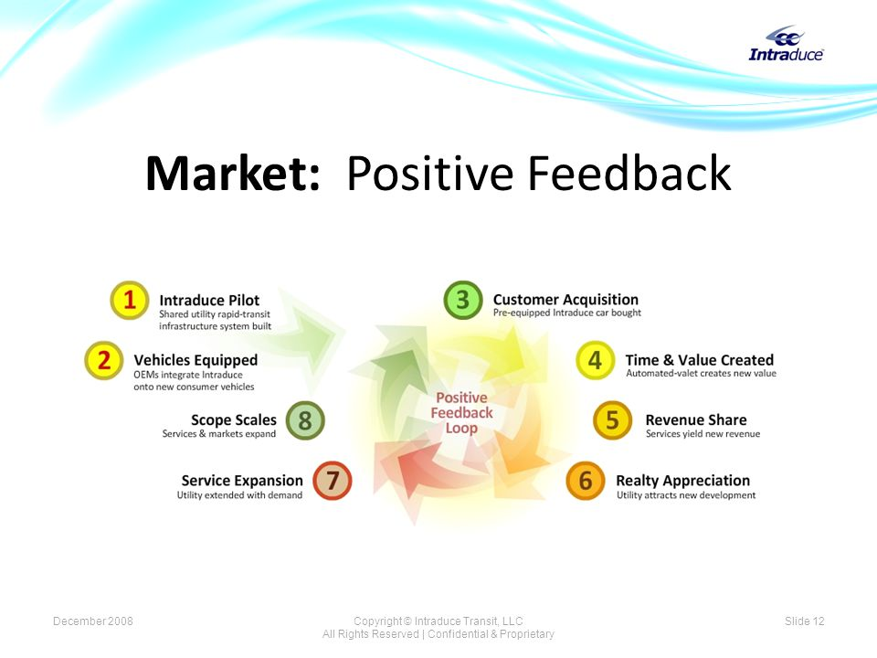 Market: Positive Feedback December 2008Copyright © Intraduce Transit, LLC All Rights Reserved | Confidential & Proprietary Slide 12