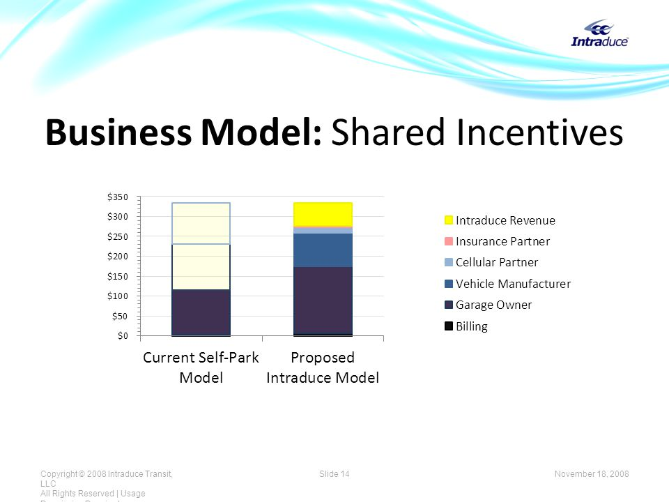 Business Model: Shared Incentives November 18, 2008Copyright © 2008 Intraduce Transit, LLC All Rights Reserved | Usage Permission Required Slide 14