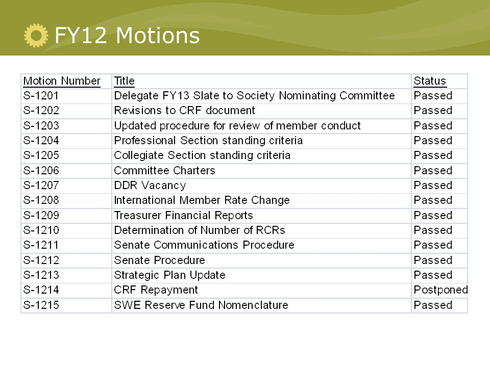 FY12 Motions