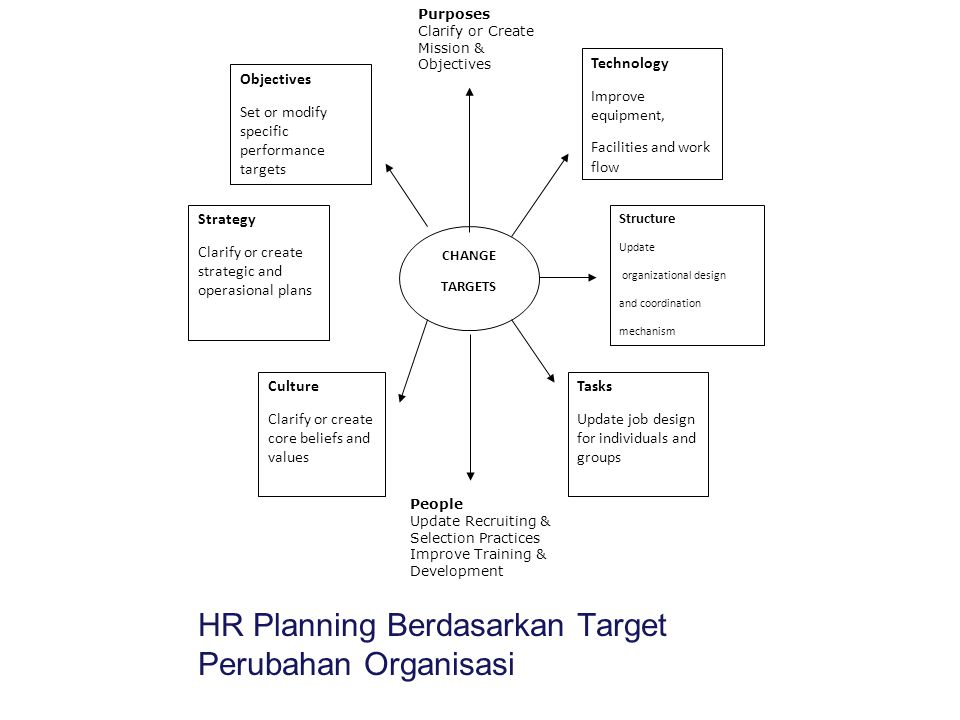 CHANGE TARGETS Technology Improve equipment, Facilities and work flow Structure Update organizational design and coordination mechanism Culture Clarify or create core beliefs and values Strategy Clarify or create strategic and operasional plans Objectives Set or modify specific performance targets Tasks Update job design for individuals and groups HR Planning Berdasarkan Target Perubahan Organisasi Purposes Clarify or Create Mission & Objectives People Update Recruiting & Selection Practices Improve Training & Development