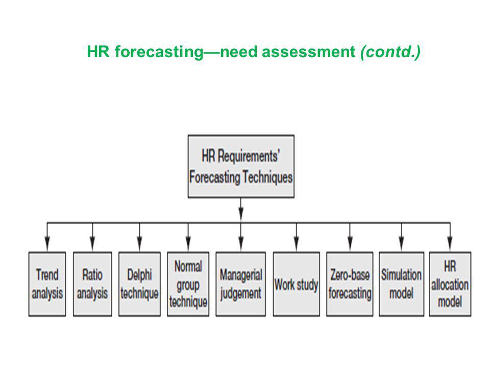 HR forecasting—need assessment (contd.)