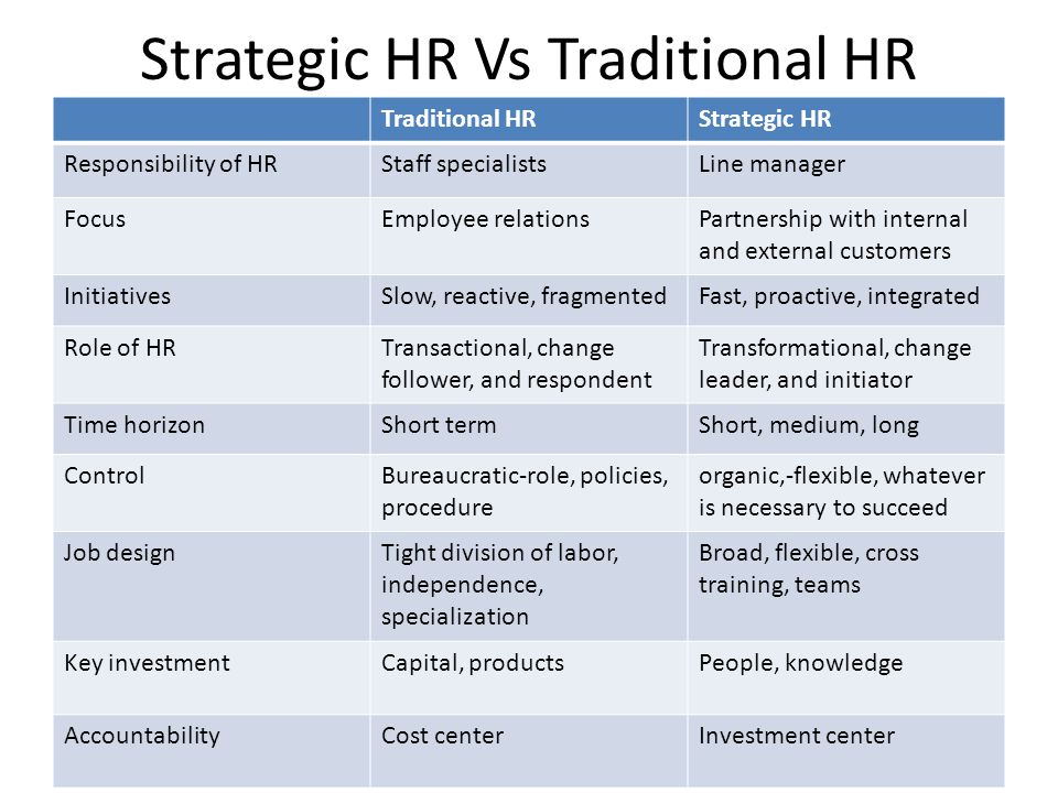 Traditional HRStrategic HR Responsibility of HRStaff specialistsLine manager FocusEmployee relationsPartnership with internal and external customers I