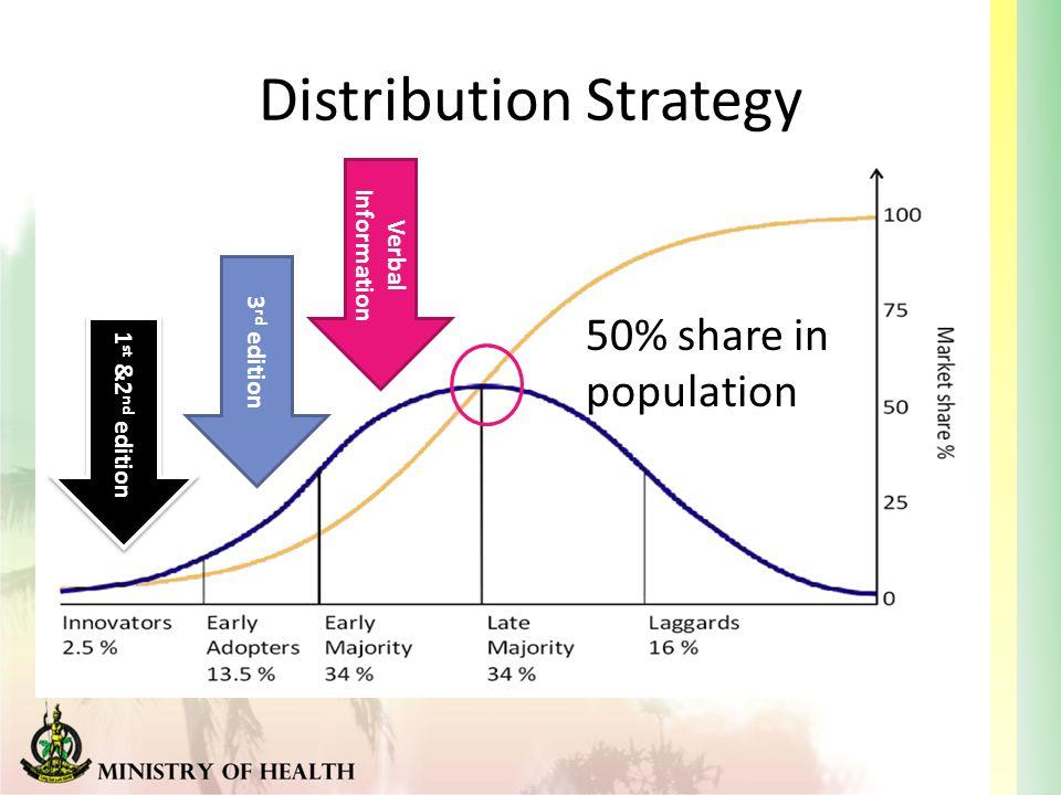 Distribution Information