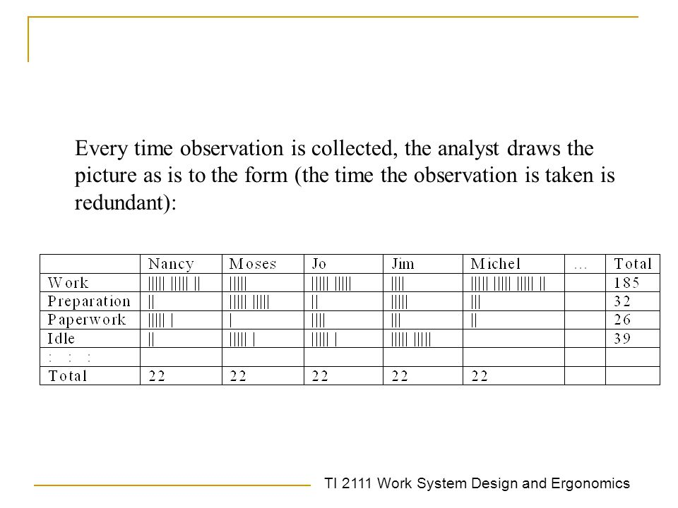 TI 2111 Work System Design and Ergonomics Determining Sample Size The basic equation Where n = number of observations needed z = number of standard deviations required for a specific confident level P = percentage of time spent on an element A = accuracy desired (expressed as a E%)