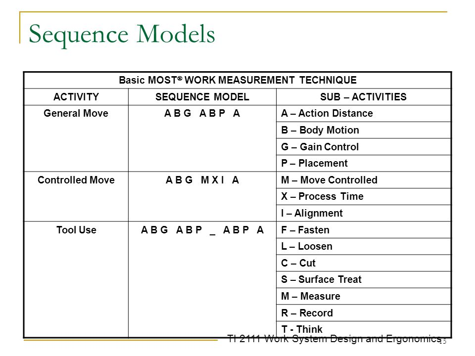 TI 2111 Work System Design and Ergonomics 15 Sequence Models Basic MOST  WORK MEASUREMENT TECHNIQUE ACTIVITYSEQUENCE MODELSUB – ACTIVITIES General Mo
