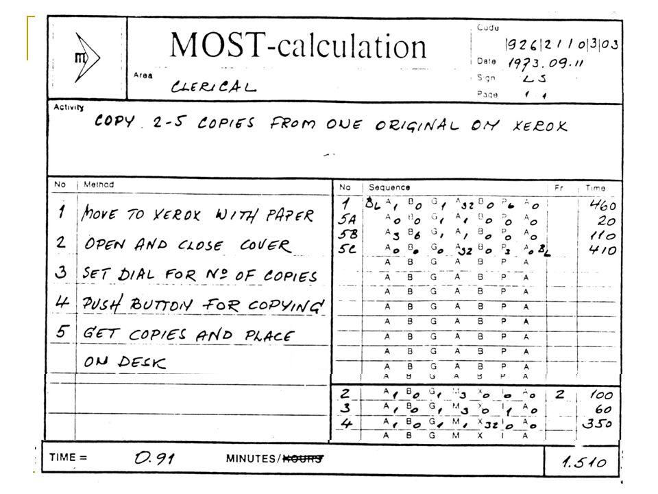 TI 2111 Work System Design and Ergonomics 17 MOST Study Form