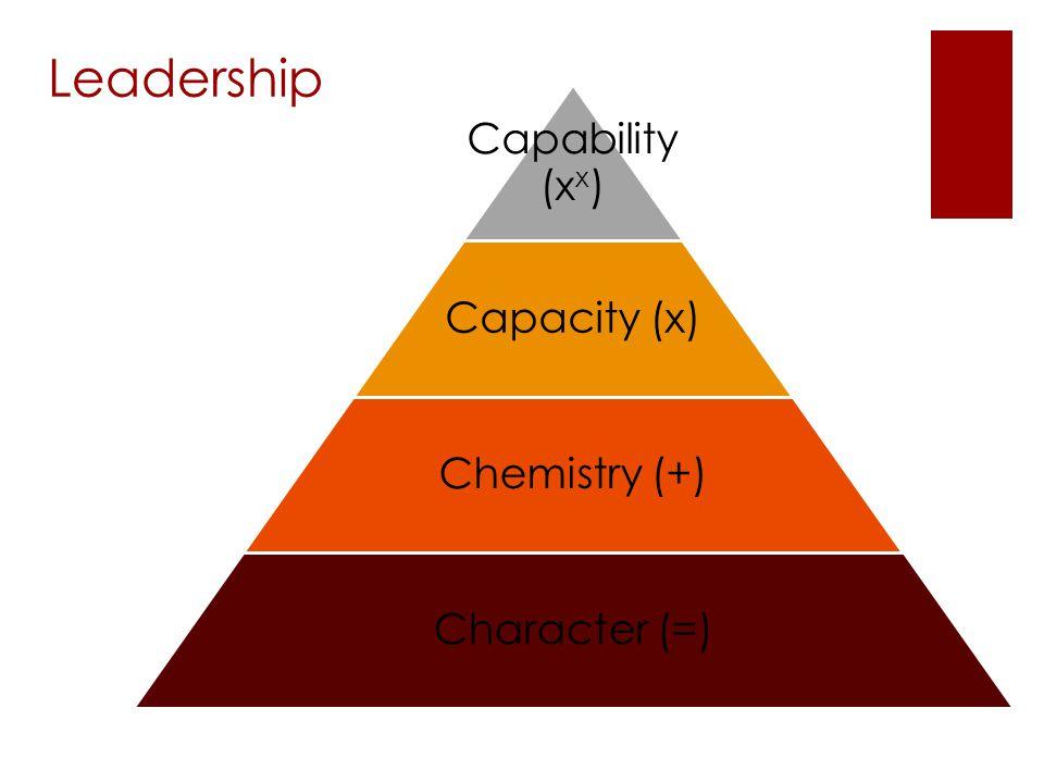 Capability (x x ) Capacity (x) Chemistry (+) Character (=) Leadership