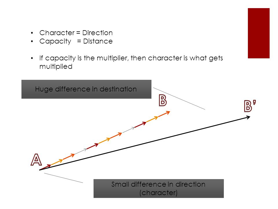 Character = Direction Capacity = Distance If capacity is the multiplier, then character is what gets multiplied Small difference in direction (character) Huge difference in destination