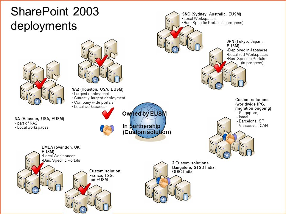 page 6October 12, 2014 SharePoint 2003 deployments NA2 (Houston, USA, EUSM) Largest deployment Currently largest deployment Company wide portals Local workspaces NA (Houston, USA, EUSM) part of NA2 Local workspaces JPN (Tokyo, Japan, EUSM) Deployed in Japanese Localized Workspaces Bus.