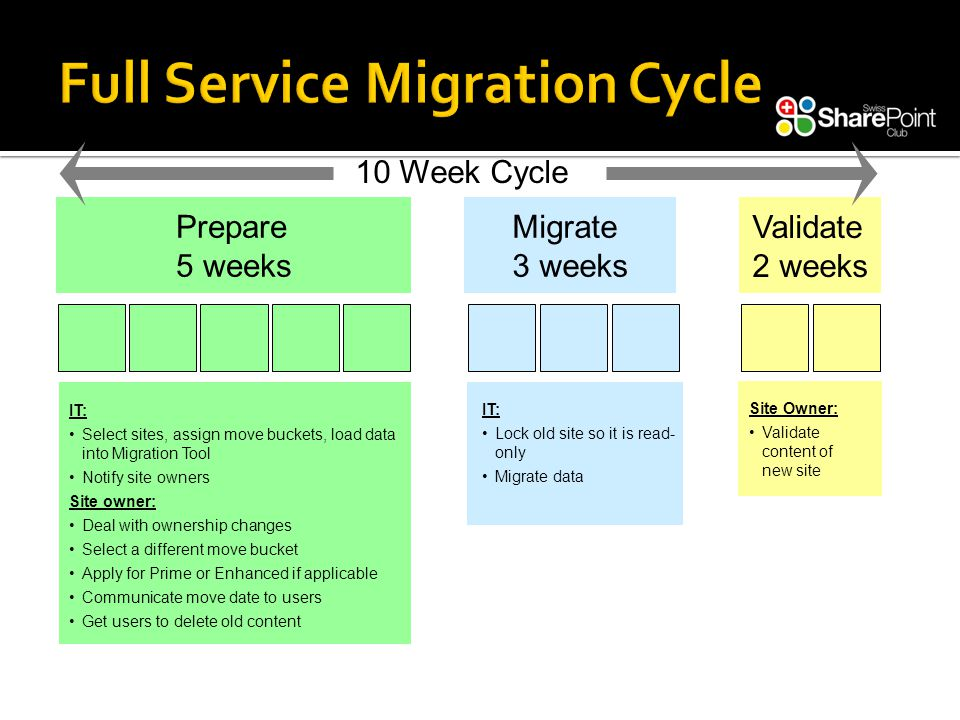 Prepare 5 weeks Migrate 3 weeks Validate 2 weeks IT: Select sites, assign move buckets, load data into Migration Tool Notify site owners Site owner: Deal with ownership changes Select a different move bucket Apply for Prime or Enhanced if applicable Communicate move date to users Get users to delete old content IT: Lock old site so it is read- only Migrate data Site Owner: Validate content of new site 10 Week Cycle