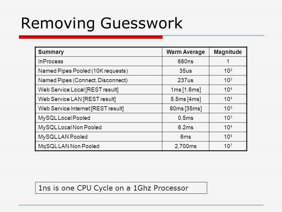 Removing Guesswork SummaryWarm AverageMagnitude InProcess680ns1 Named Pipes Pooled (10K requests)35us10 2 Named Pipes (Connect, Disconnect)237us10 3 Web Service Local [REST result]1ms [1.6ms]10 4 Web Service LAN [REST result]5.5ms [4ms]10 4 Web Service Internet [REST result]80ms [35ms]10 5 MySQL Local Pooled0.5ms10 3 MySQL Local Non Pooled6.2ms10 4 MySQL LAN Pooled6ms10 4 MqSQL LAN Non Pooled2,700ms10 7 1ns is one CPU Cycle on a 1Ghz Processor