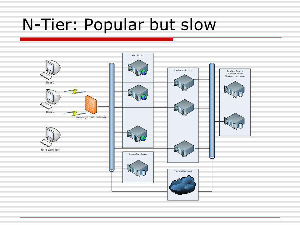 N-Tier: Popular but slow