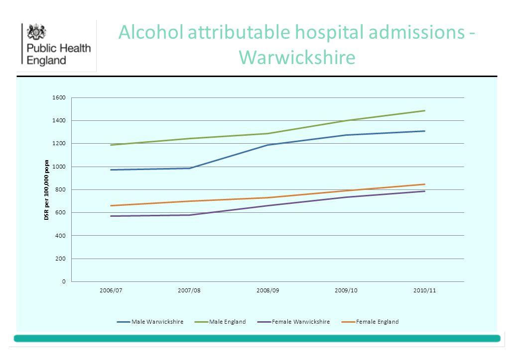 Alcohol attributable hospital admissions - Warwickshire