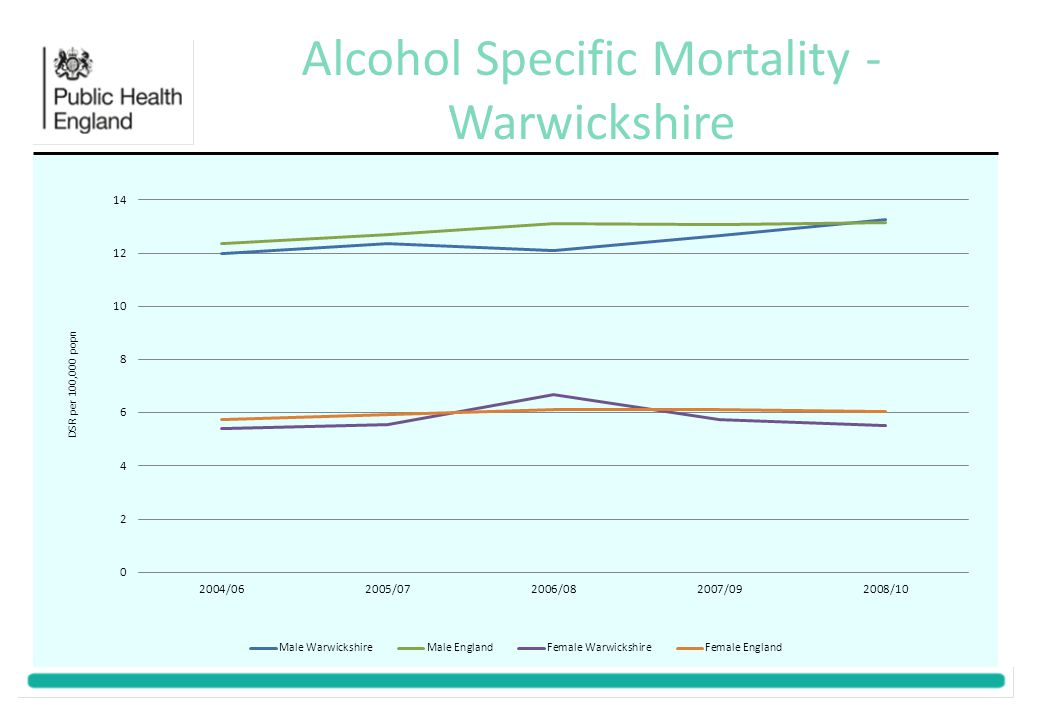 Alcohol Specific Mortality - Warwickshire