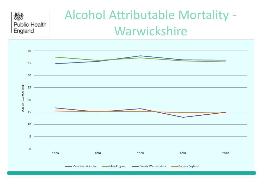 Alcohol Attributable Mortality - Warwickshire