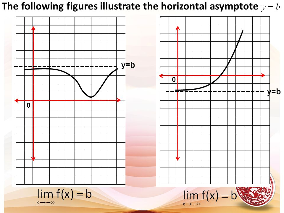 y=b 0 The following figures illustrate the horizontal asymptote 0