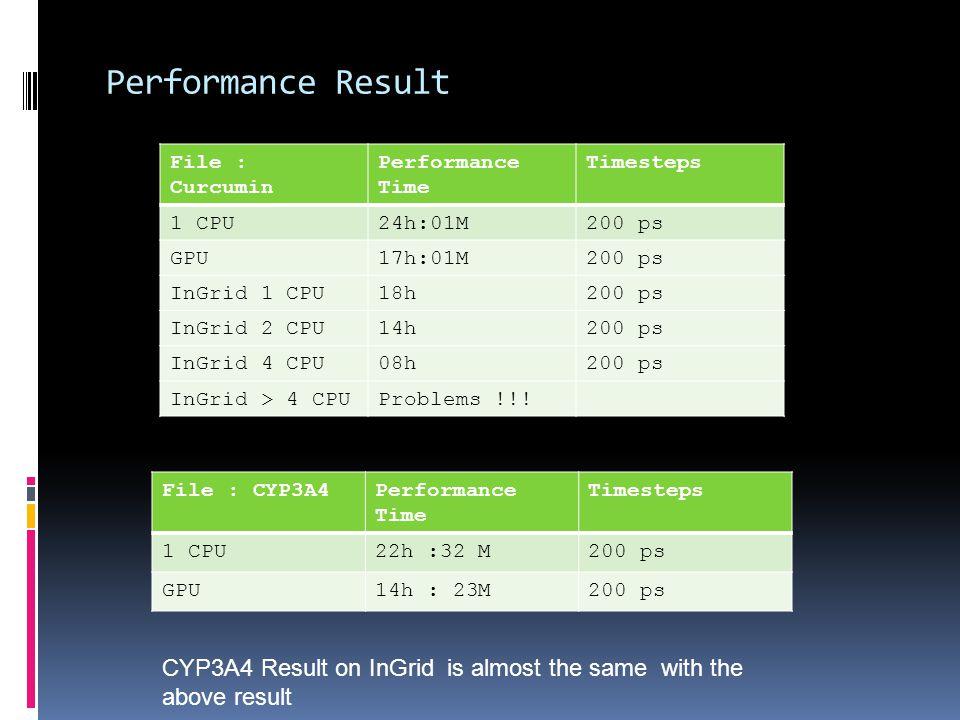 Performance Result File : Curcumin Performance Time Timesteps 1 CPU24h:01M200 ps GPU17h:01M200 ps InGrid 1 CPU18h200 ps InGrid 2 CPU14h200 ps InGrid 4 CPU08h200 ps InGrid > 4 CPUProblems !!.