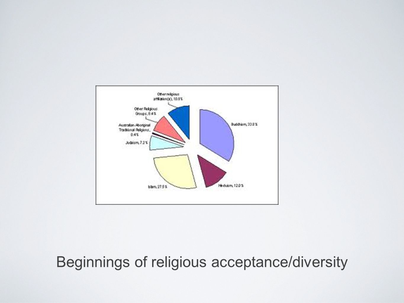 Beginnings of religious acceptance/diversity