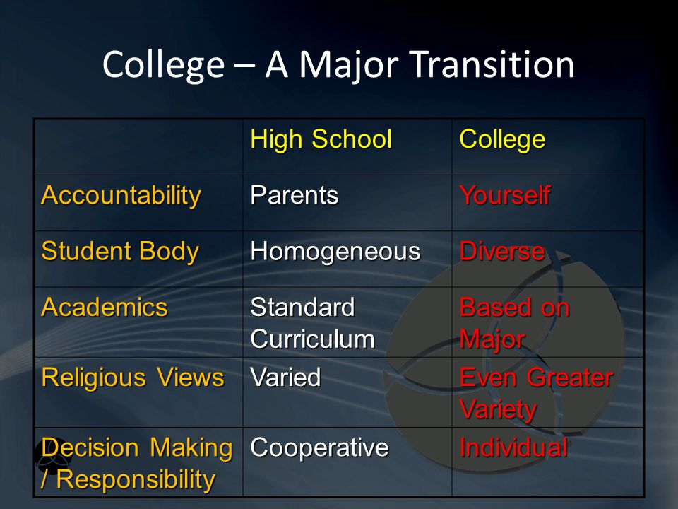 College – A Major Transition High School College AccountabilityParentsYourself Student Body HomogeneousDiverse Academics Standard Curriculum Based on Major Religious Views Varied Even Greater Variety Decision Making / Responsibility CooperativeIndividual