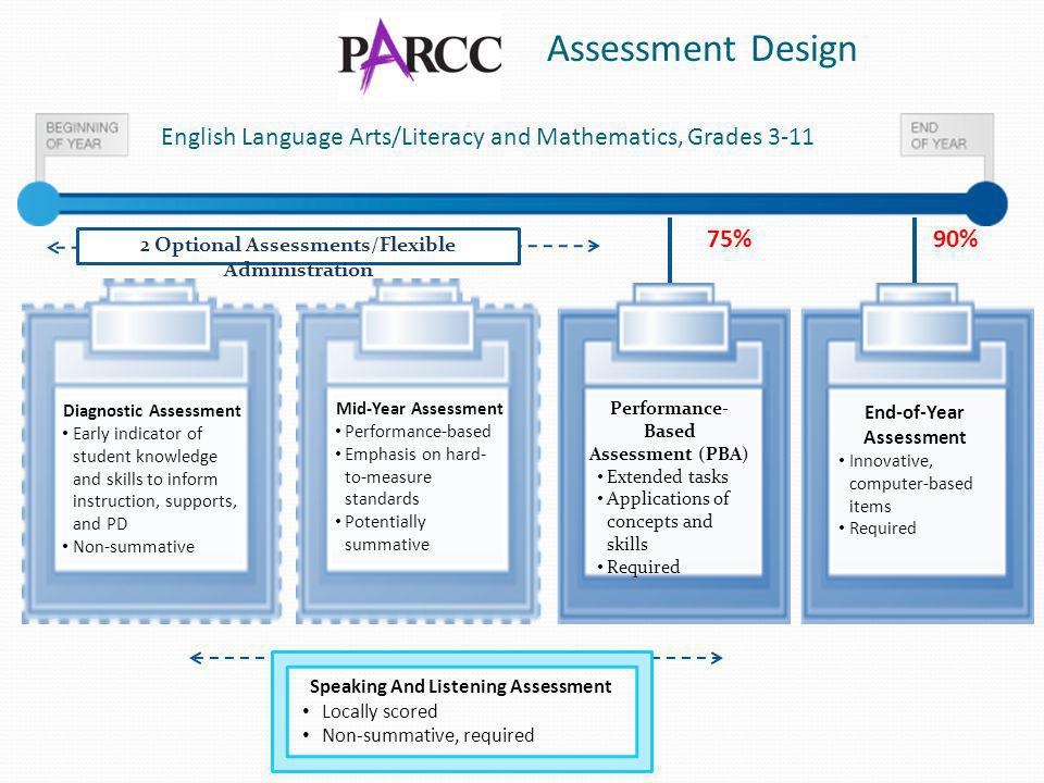 Assessment Design English Language Arts/Literacy and Mathematics, Grades 3-11 End-of-Year Assessment Innovative, computer-based items Required Perform